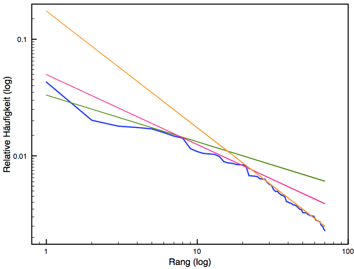 File:Effi-plot-zipf-log-anpassung.png